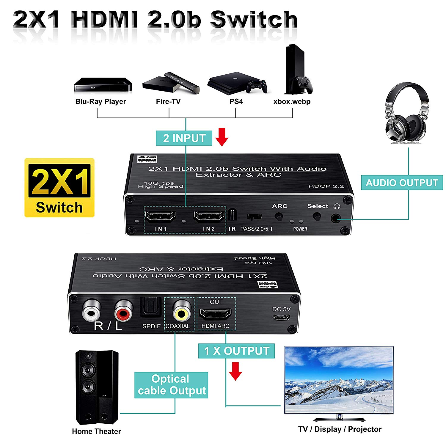 2-Port HDMI2.0b Selector Switcher with Optical Toslink SPDIF+Coaxial+Analog RCA Stereo Audio Out,Support ARC HDCP 2.2 avedio links HDMI Switch 2 in 1 Out 4K@60hz HDMI Switch Audio Extractor
